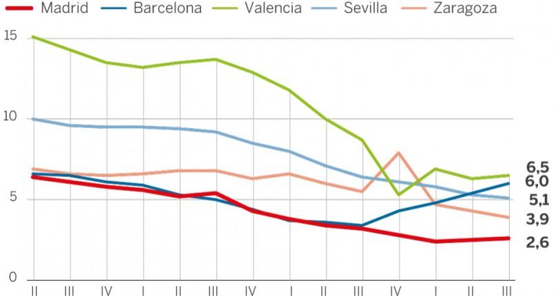 Tiempo de venta de viviendas en Madrid: 2 meses
